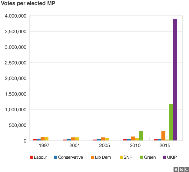 Votes per elected MP - clearly demonstrating the need for UK electoral reform